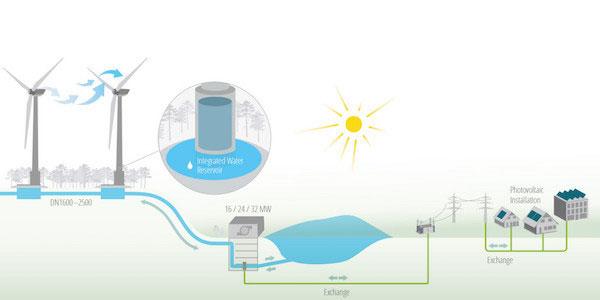 New Electricity Meter Forum